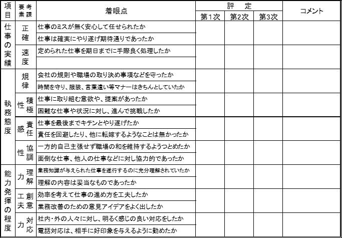 人事評価賃金設計|大阪市にある真田直和社会保険労務士事務所
